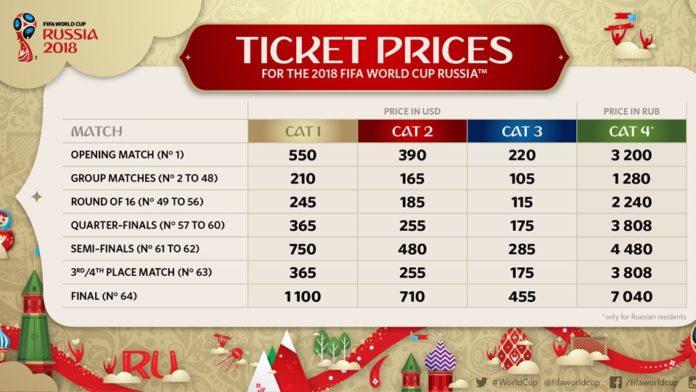 prices-football